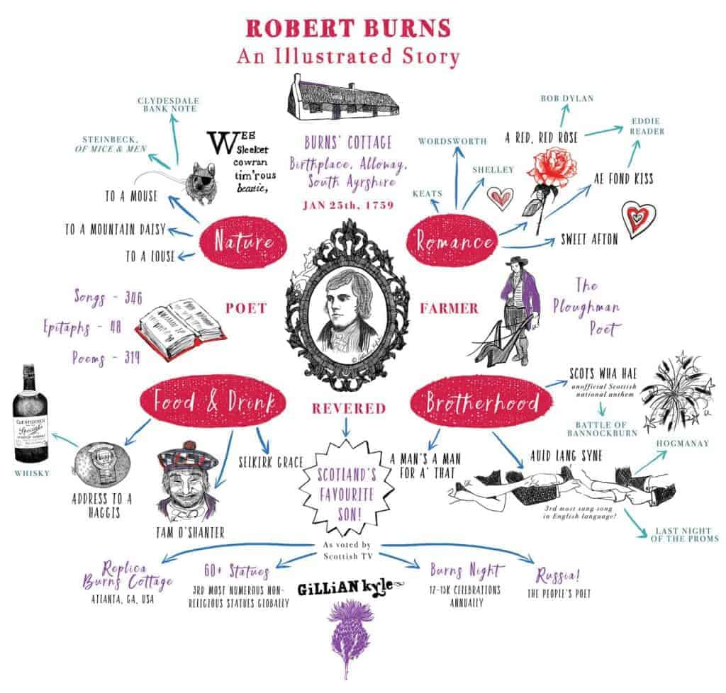 Robert Burns an illustrated story blog and infographic about Rabbie Burns by-gillian-kyle