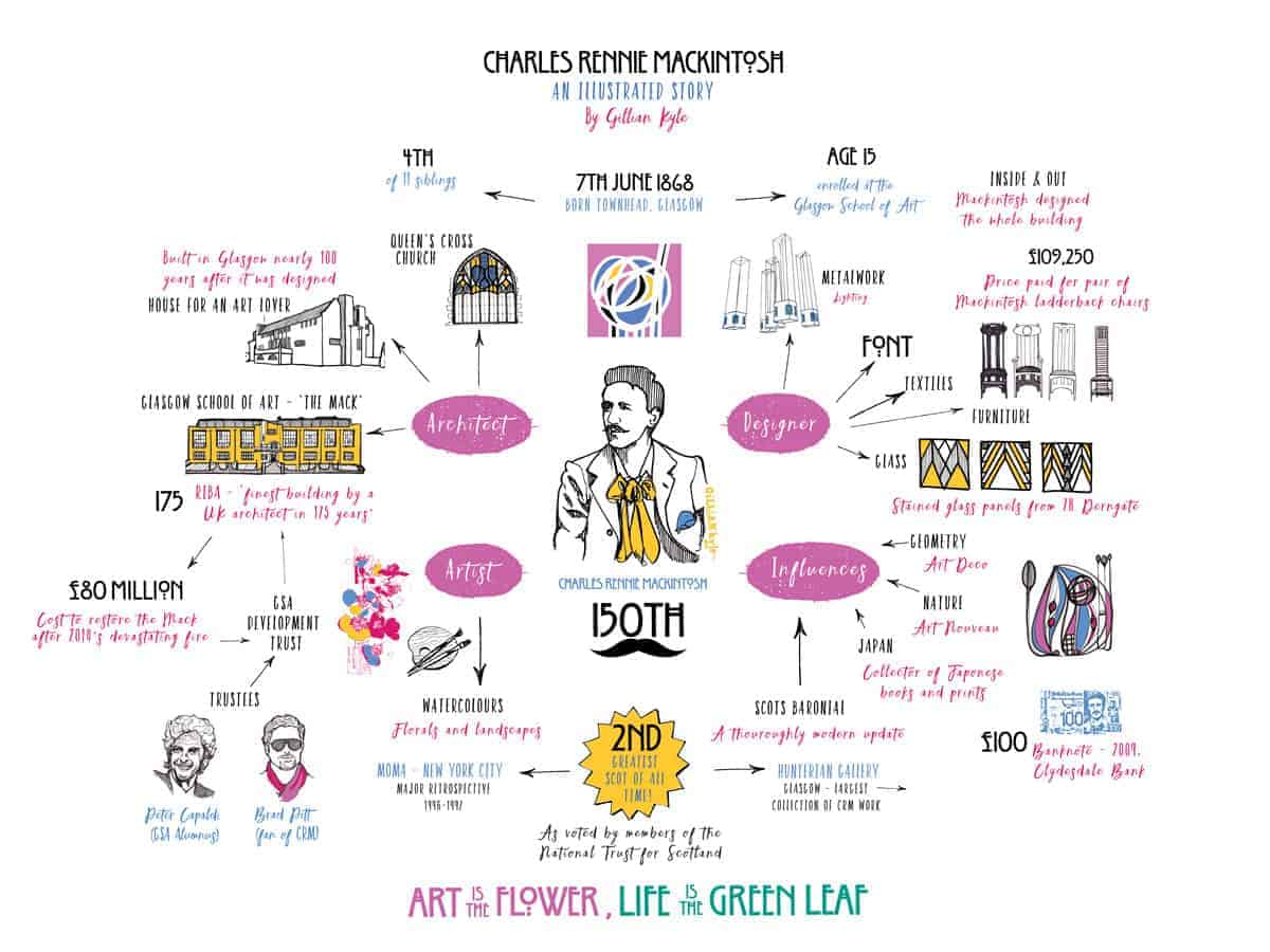 Famous Scots - Scottish architect Charles Rennie Mackintosh and Glasgow School of Art infographic illustrated story with interesting facts by Scottish artist Gillian Kyle