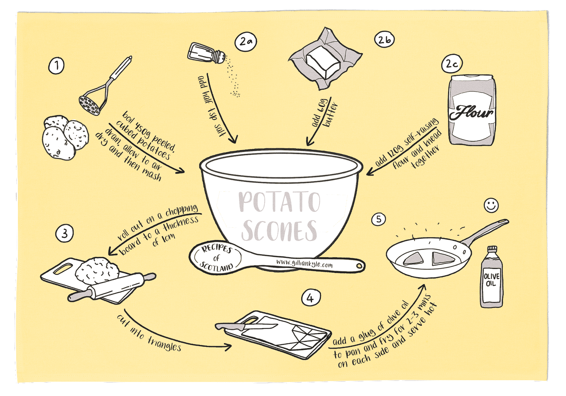 illustrated tattie scones recipe