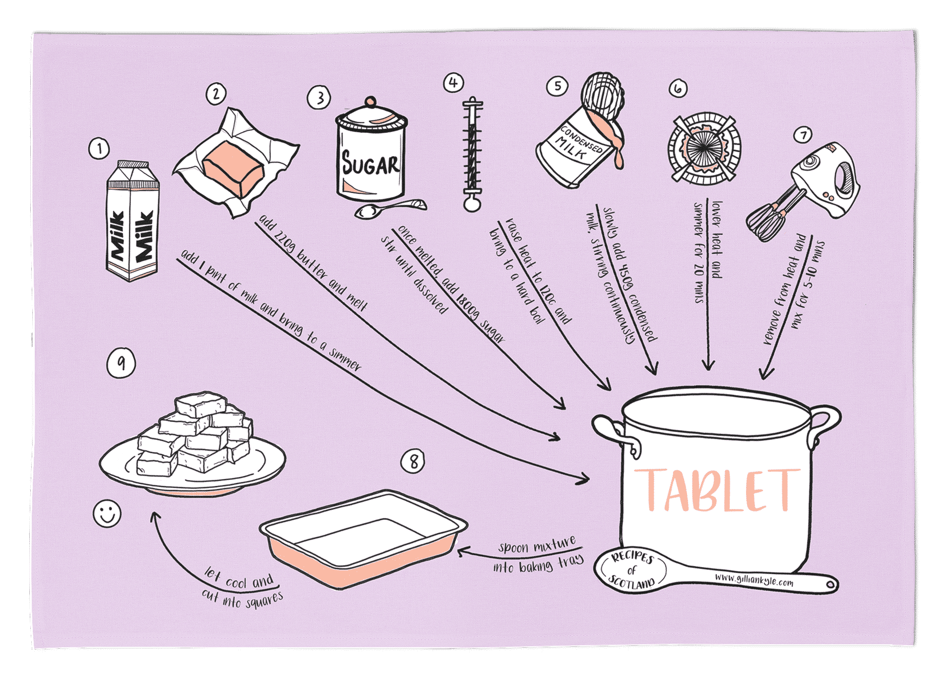 illustrated tablet recipe