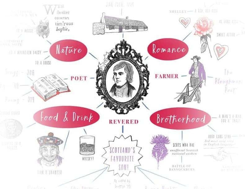 Robert Burns facts and themes illustrated by Gillian Kyle