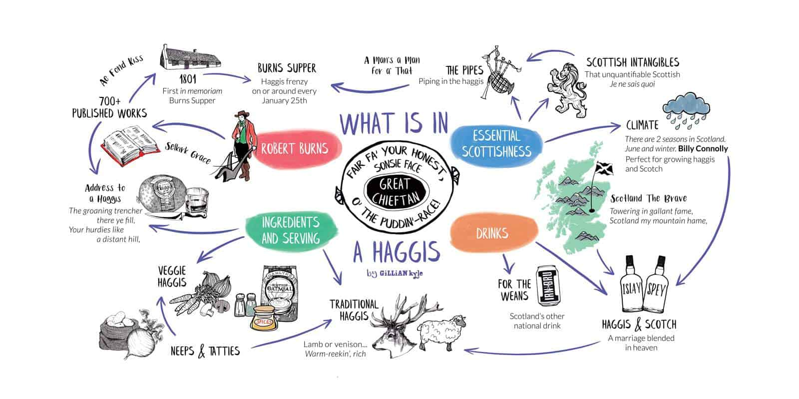 haggis ingredients by Gillian Kyle